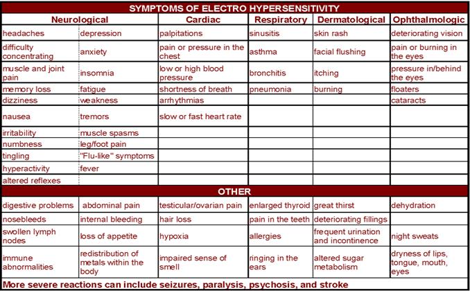 symptomshtml
