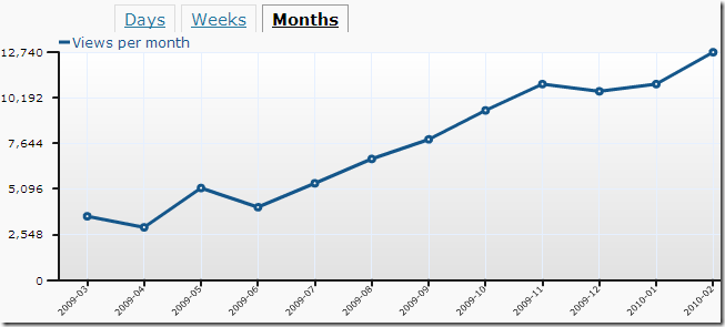 11Monthstats